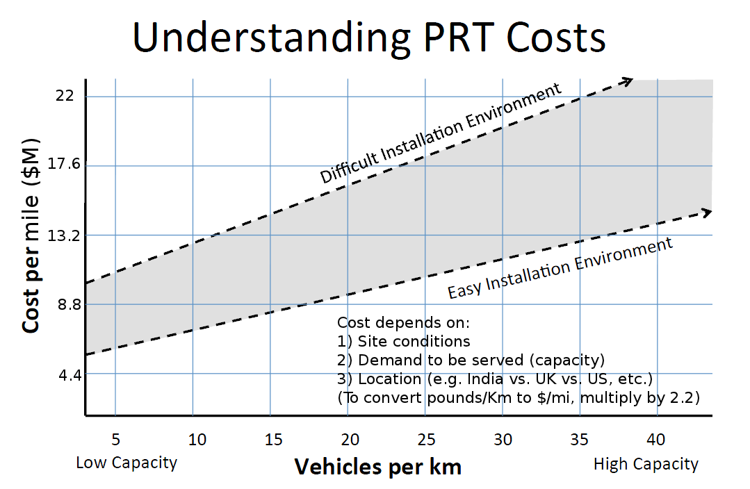 Click for more information on the cost of PRT technology.